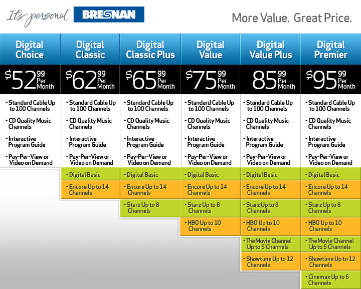 Bresnan Compare Chart Graphic Design